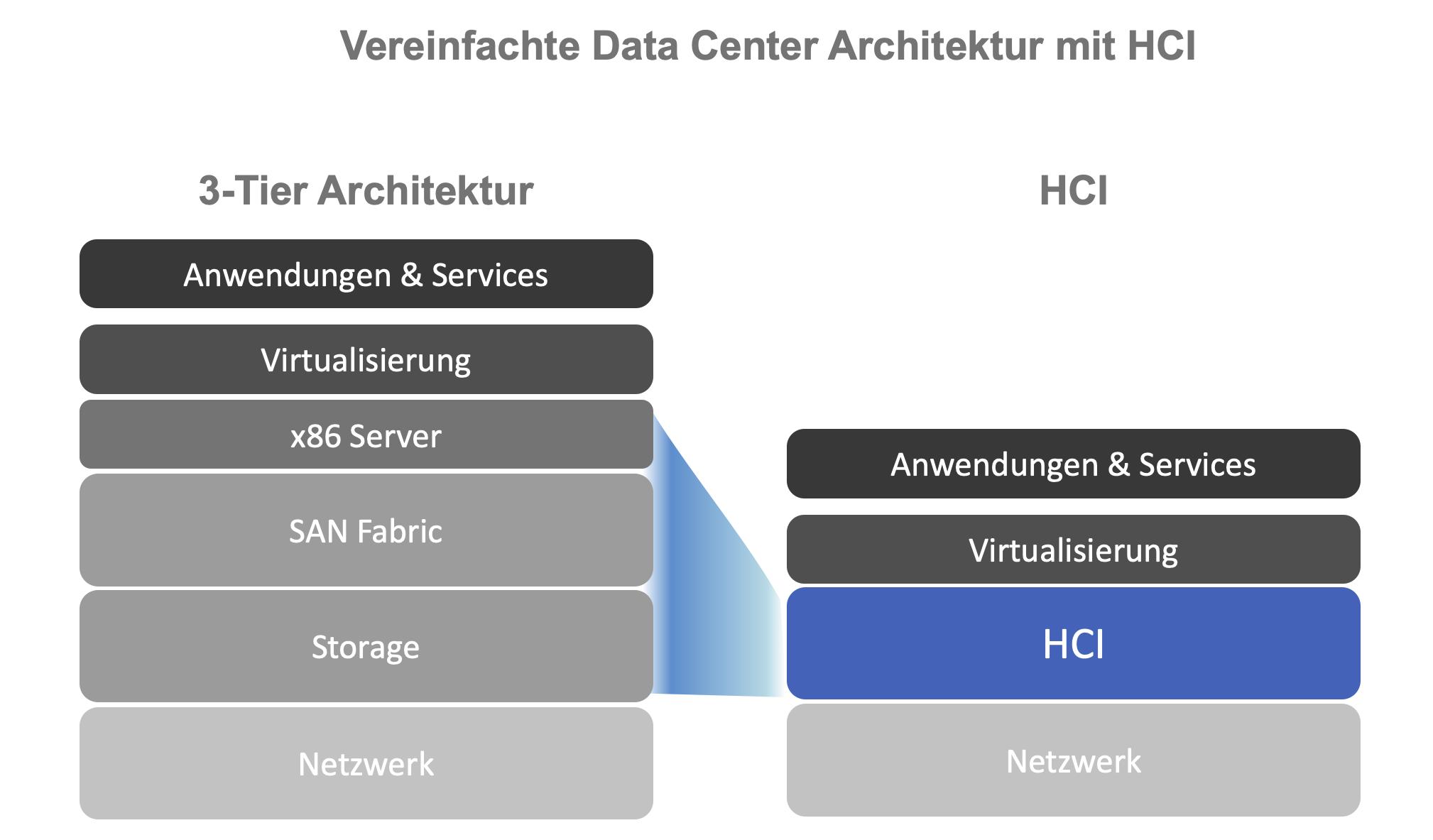 HCI als Plattform für Ihre Digitale Zukunft
